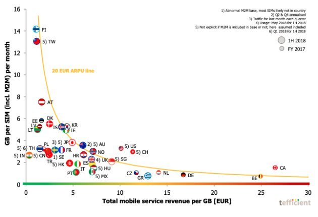 Canada's Wireless Providers Make Most Revenue Per GB In The World: